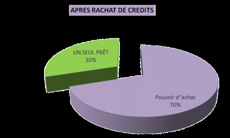 Refinancement hypothécaire