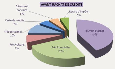 Centralisation hypothécaire